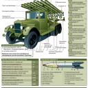 """Боевая машина реактивной артиллерии БМ-13 """"Катюша"""""""